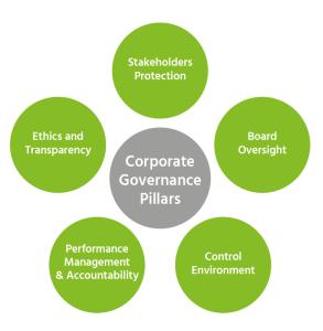 coporate-governance
