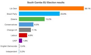 EU election result